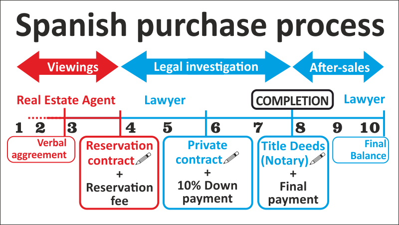 Spanish purchase process