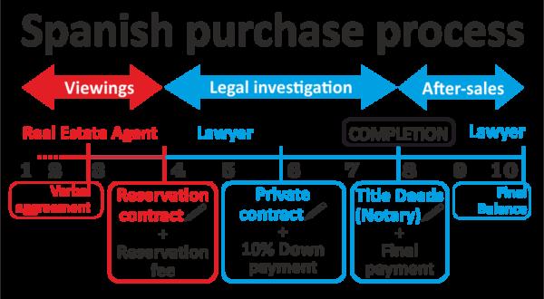 Spanish purchase process